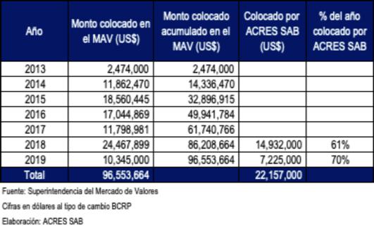 ACRES SAB lidera el Mercado Alternativo de Valores MAV