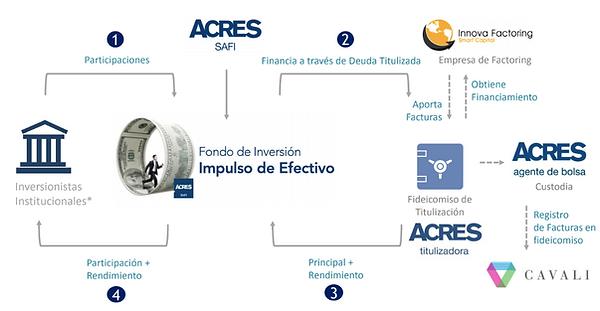 Estructura Fondo Impulso Efectivo Factor