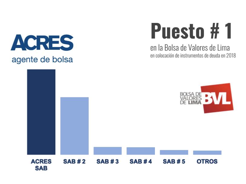 ACRES Finance lidera Colocación de Instrumentos de Deuda en Mercado de Capitales Bolsa de Valores de Lima | Peru