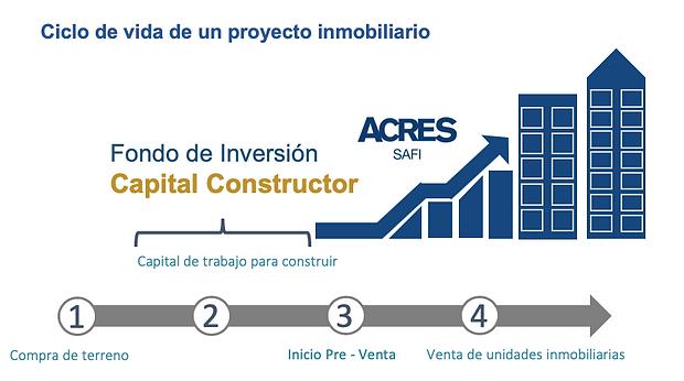 Ciclo de Proyecto Inmobiliario