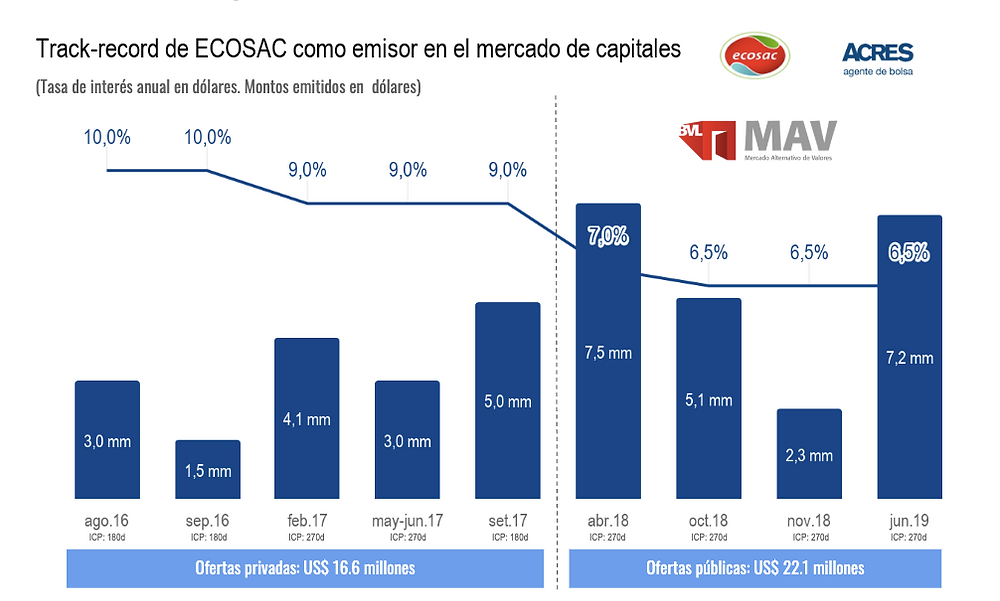 Mercado Alternativo de Valores MAV ACRES Finance ACRES SAB ECOSAC