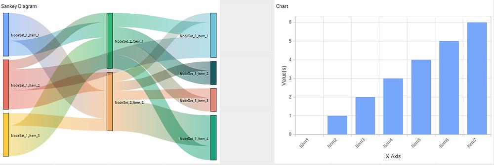 Sankey diagram and bar chart