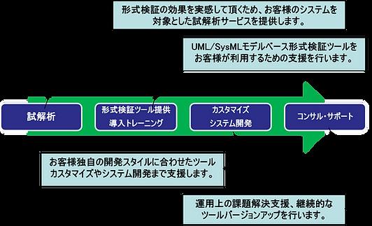 形式検証.png
