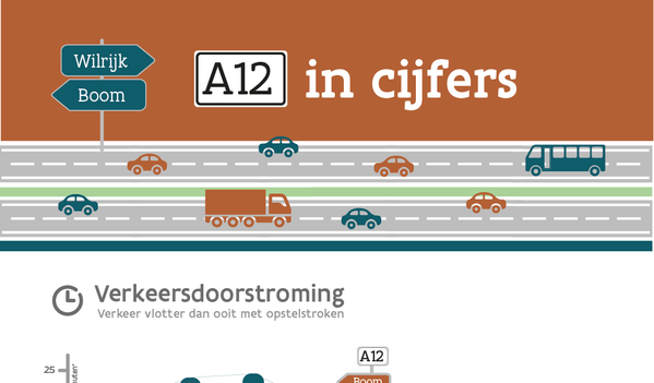 A12 in cijfers