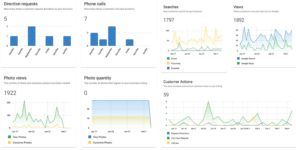 Google Insights Dashboard Team Phun Digital Marketing