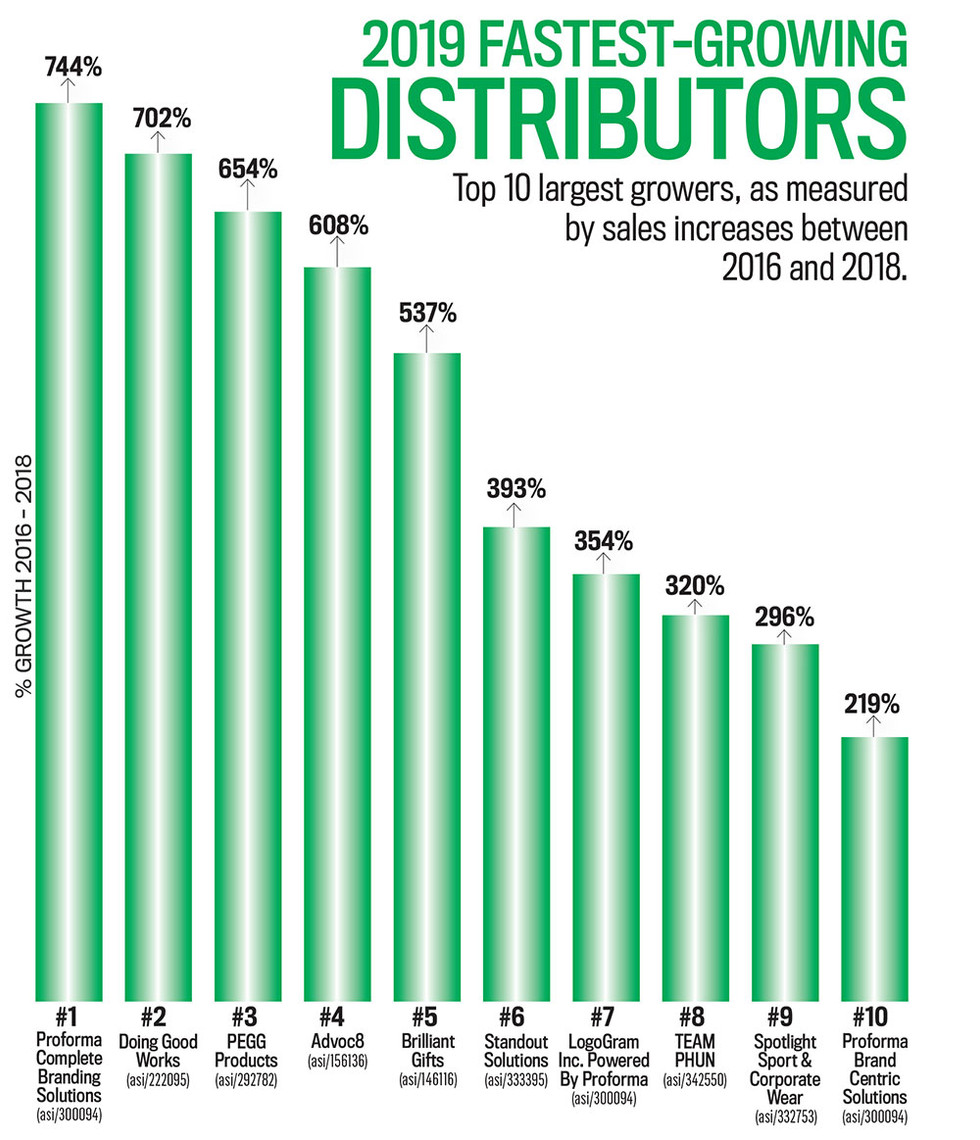 Fastest-Growing Promo Distributors, 2019