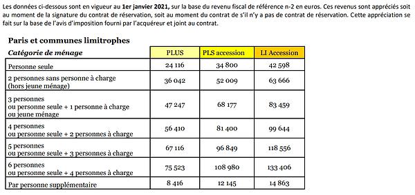 plafonds accession coopérative paris.PNG