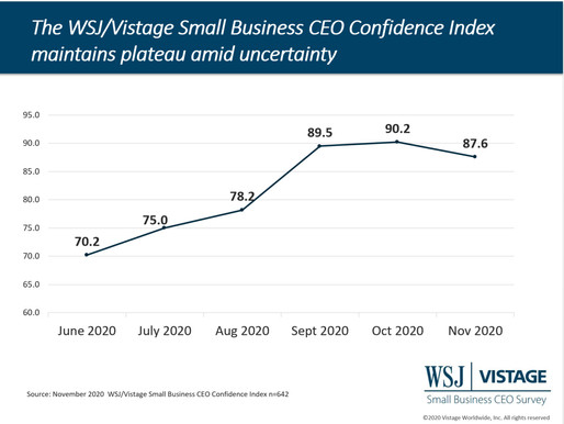 Nov 2020 WSJ/Vistage survey: After rising for 6 consecutive months, small business confidence dips