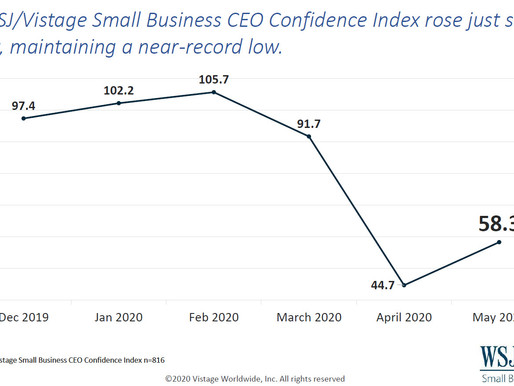 WSJ/Vistage May 2020: Free-fall in small business confidence ends
