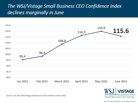 June 2021 WSJ/Vistage Survey: Future investments fuel small business increased revenues projections