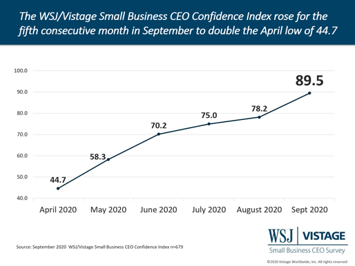 Q3 2020 Vistage survey: Small business confidence doubles from April low