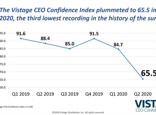 Q2 2020 Vistage survey: CEO confidence plummets in pandemic-induced recession