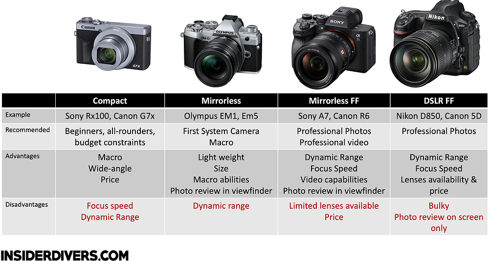 Compact, mirrorless, mirrorless full frame and DSLR