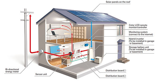 Solar Systems Configuration.jpg