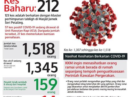 COVID-19: 14 kematian, 212 kes baharu