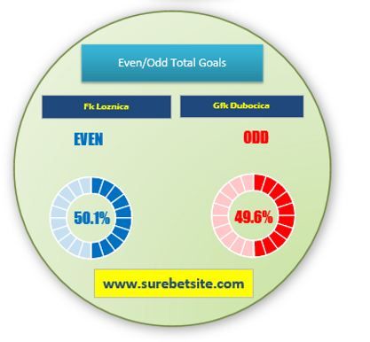 Even/Odd No. of Goals prediction for Fk Loznica vs Gfk Dubocica