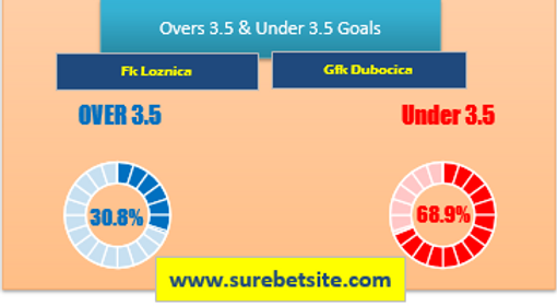Over/Under 3.5 Goals Tips for Fk Loznica vs Gfk Dubocica