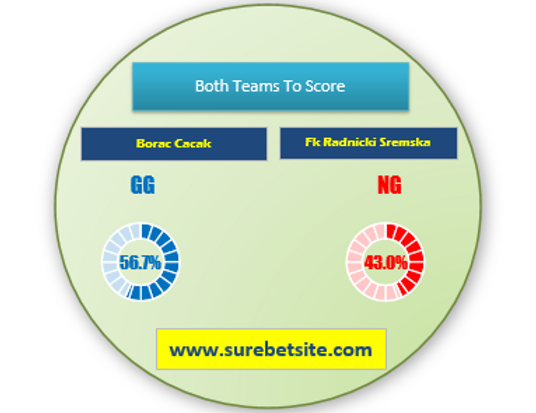 GG/NG Tips & Predictions for Borac Cacak vs Fk Radnicki Sremska Mitrovica