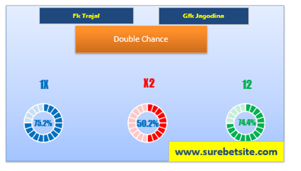 Double Chance Tips for Fk Trajal vs Gfk Jagodina