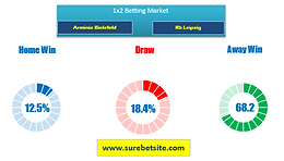 Arminia Bielefeld vs Rb Leipzig Betting tips & Predictions