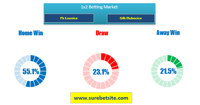 1X2 Prediction for Fk Loznica vs Gfk Dubocica
