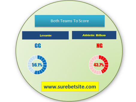 LEVANTE VS ATHLETIC BILBAO  PREDICTIONS