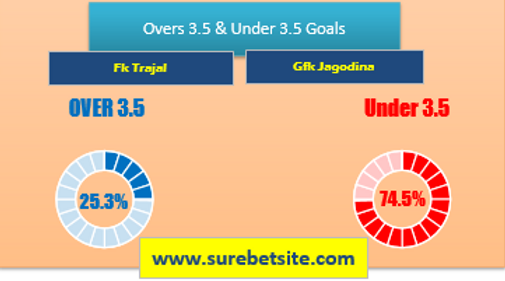 Over/Under 3.5 Goals Tips for Fk Trajal vs Gfk Jagodina