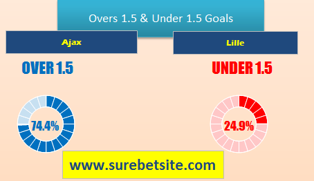 AJAX VS LILLE GENERAL BET ANALYSIS