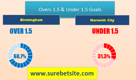 1X2 OR WIN-DRAW-WIN PREDICTION FOR BIRMINGHAM VS NORWICH CITY