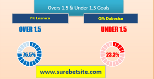 Over/Under 1.5 Goals Tips for Fk Loznica vs Gfk Dubocica