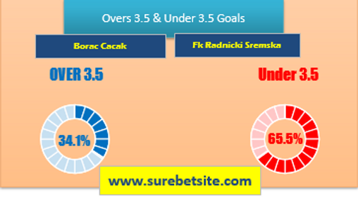Over/Under 3.5 Goals Tips for Borac Cacak vs Fk Radnicki Sremska Mitrovica