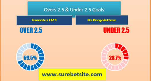 Over/Under 2.5 Goals Tips for Juventus U23 vs Us Pergolettese