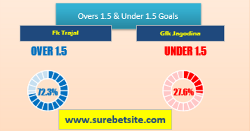 Over/Under 1.5 Goals Tips for Fk Trajal vs Gfk Jagodina