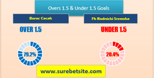 Over/Under 1.5 Goals Tips for Borac Cacak vs Fk Radnicki Sremska Mitrovica