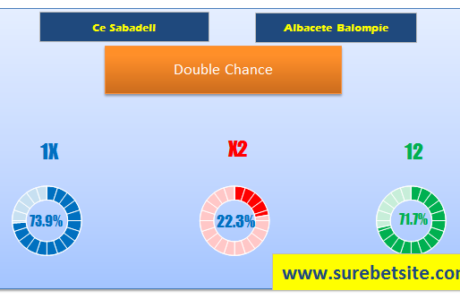 CE SABADELL VS ALBACETE BALOMPIE  PREDICTIONS