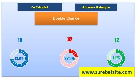 SABADELL VS ALBACETE DOUBLE CHANCE PREDICTION