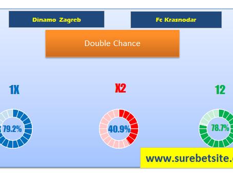 DINAMO ZAGREB VS FC KRASNODAR PREDICTIONS