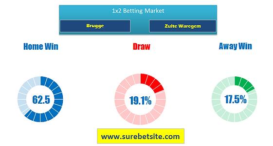 Brugge vs Zulte Waregem Betting tips & Predictions