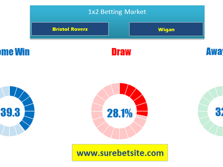GENERAL BET ANALYSIS      BRISTOL ROVERS VS WIGAN 1X2 PREDICTIONS