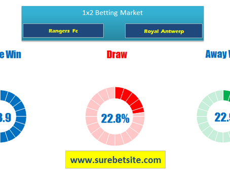 RANGERS FC VS ROYAL ANTWERP PREDICTIONS