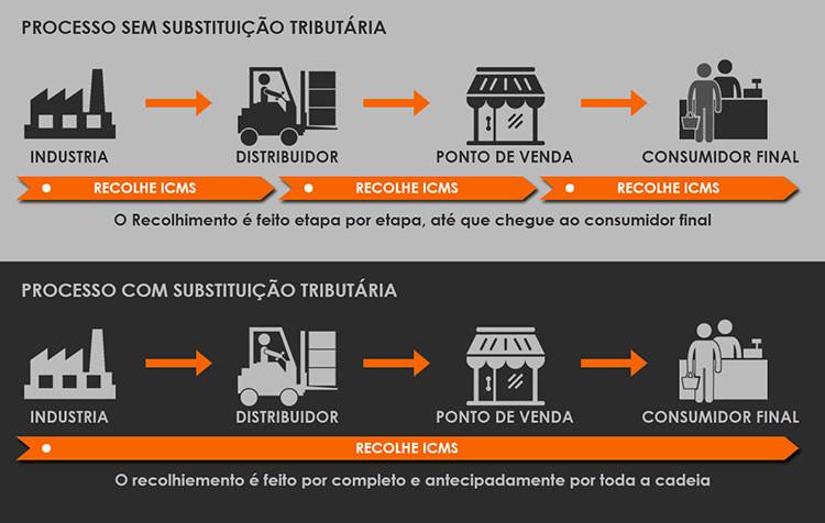 Cadeia negocial, processo com substituição tributária e sem substituição tributária