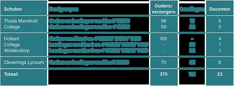 tabel 4 uitgelicht.png