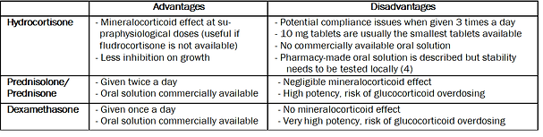 Hydrocortisone chart.png