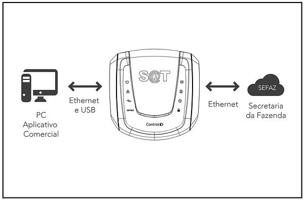 satid-diagrama-instalacao.png