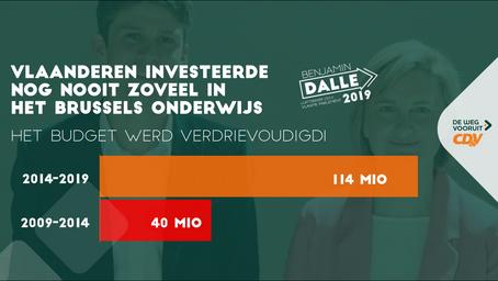 Vlaanderen investeerde nog nooit zoveel in het Brussels onderwijs