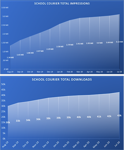 School Courier Chart.png