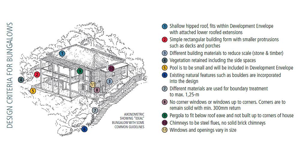 Clifton Design Criteria for Bungalows