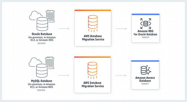 AWS - Data Migration Service