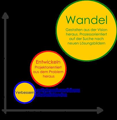 wandel entwicklung verbesserung.png