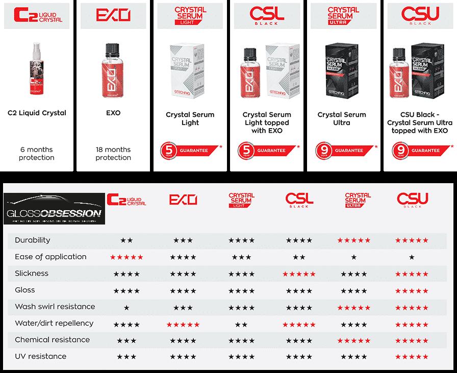 C2V3 ExoV4 Crystal Serum Light Crystal Serum Utra protection Ceramique Gloss Obsession Gtechniq